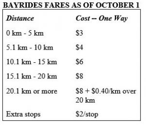 New Fares Oct 1, 2020